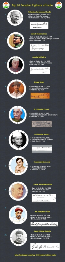 Top 10 Freedom Fighters India