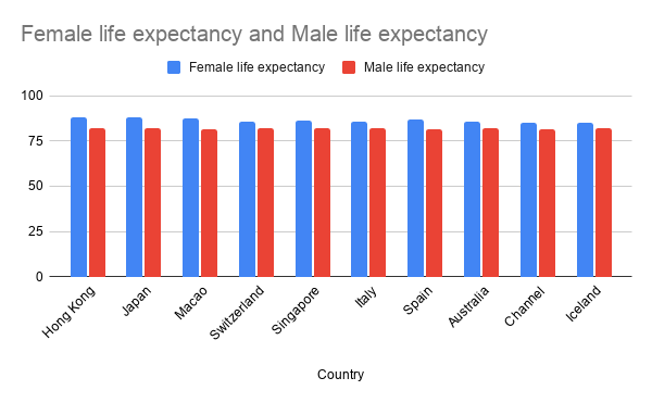 Highest Life Expectancy Country